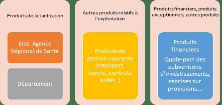Répartitions des recettes de l'ESAT par secteurs d'activités