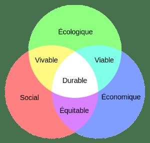 La relation de l'APHP à l'écologie, sociale et économique